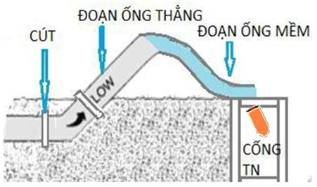 263/Chia sẻ kinh nghiệm súc rửa đường ống phân phối và truyền tải tại cấp thoát nước Tây Ninh