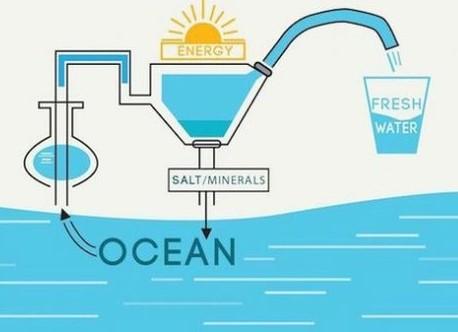 2154/Công nghệ lọc mới sẽ giúp thế giới có nguồn nước sạch vô tận
