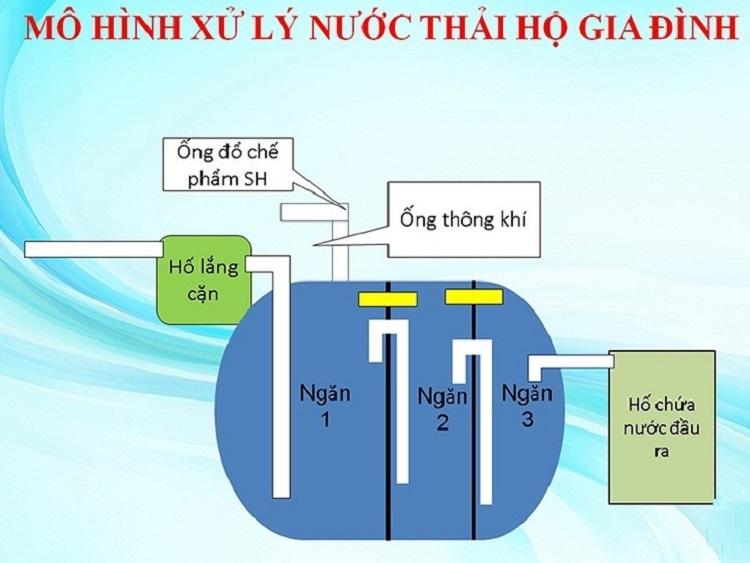 2138/Tìm hiểu mô hình xử lý nước thải hộ gia đình ở Hà Tĩnh